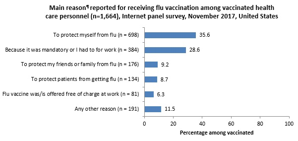 Figure 7. Main reason¶ reported for receiving flu vaccination among vaccinated health care personnel (n=1,664), Internet panel survey, November 2017, United States