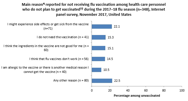 Figure 8. Main reason¶ reported for not receiving flu vaccination among health care personnel who do not plan to get vaccinated†† during the 2017–18 flu season (n=348), Internet panel survey, November 2017, United States
