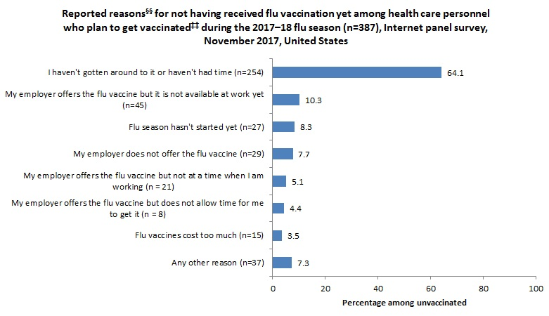 Figure 9. Reported reasons§§ for not having received flu vaccination yet among health care personnel who plan to get vaccinated‡‡ during the 2017–18 flu season (n=387), Internet panel survey, November 2017, United States