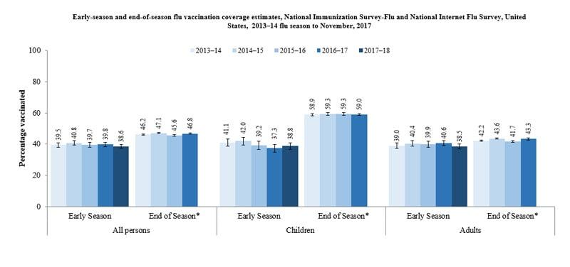 Figure 1: Early season and end of season flu vaccination coverage estimates, National Immunization Survey-Flu and National Internet Flu Survey, United States, 2013–2017