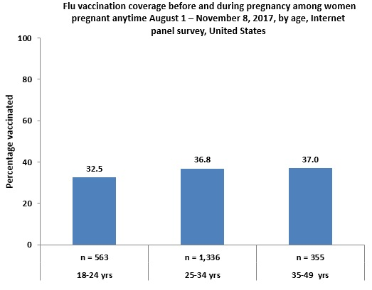 Figure 1: Flu vaccination coverage before and during pregnancy among women pregnant anytime August 1 – November 8, 2017, by age, Internet panel survey, United States