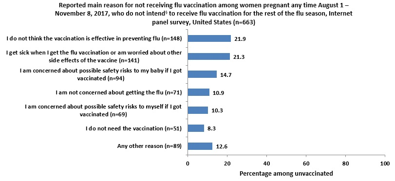 Figure 10: Reported main reason for not receiving flu vaccination among women pregnant any time August 1 – November 8, 2017, who do not intend§ to receive flu vaccination for the rest of the flu season, Internet panel survey, United States (n=663)