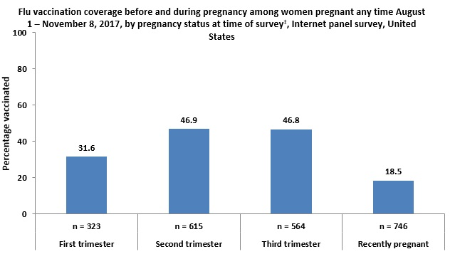 Figure 2: Flu vaccination coverage before and during pregnancy among women pregnant any time August 1 – November 8, 2017, by pregnancy status at time of survey*, Internet panel survey, United States