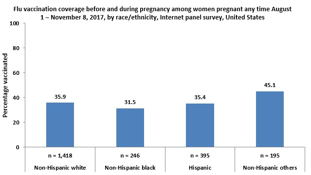 Figure 3: Flu vaccination coverage before and during pregnancy among women pregnant any time August 1 – November 8, 2017, by race/ethnicity, Internet panel survey, United States
