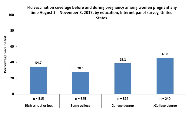 Figure 4:  Flu vaccination coverage before and during pregnancy among women pregnant any time August 1 – November 8, 2017, by education, Internet panel survey, United States