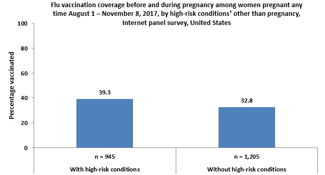 Figure 6: Flu vaccination coverage before and during pregnancy among women pregnant any time August 1 – November 8, 2017, by high-risk conditions† other than pregnancy, Internet panel survey, United States