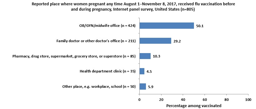 Figure 8:  Reported place where women pregnant any time August 1–November 8, 2017, received flu vaccination before and during pregnancy, Internet panel survey, United States (n=805)