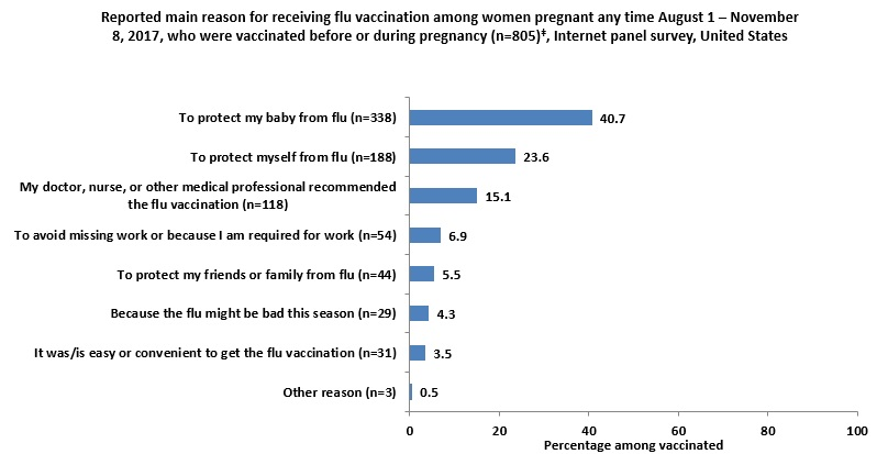 Figure 9: Reported main reason for receiving flu vaccination among women pregnant any time  August 1 – November 8, 2017, who were vaccinated before or during pregnancy (n=805)‡, Internet panel survey, United States