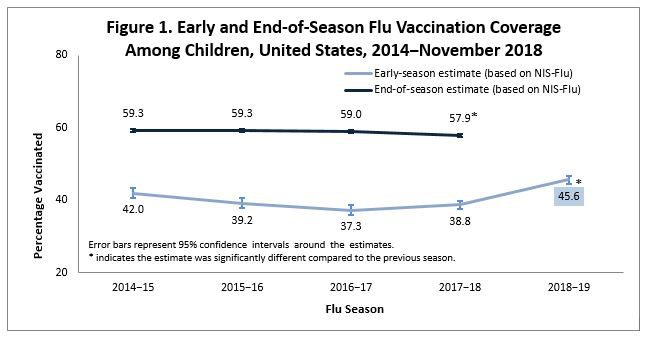 Figure 1. Early and End-of-season flu vaccination coverage among children 2014-2018