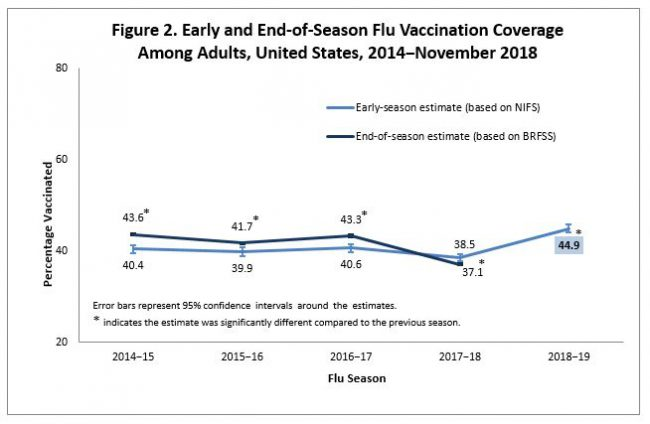 figure 2 early end of season flu vaccination coverage