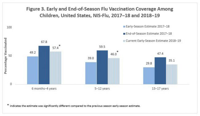 figure3 early and end of-season-flu-vaccination-coverage