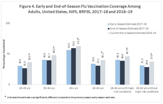 figure4 early end of season flu vaccination coverage