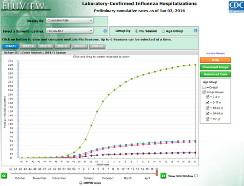 Laboratory confirmed influenza hospitalizations application screenshot.
