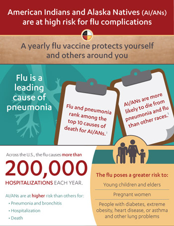 link to infographic - American Indians and Alaska Natives at high risk for flu complications