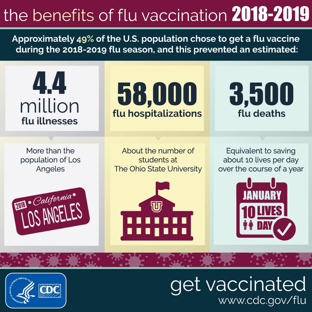 Los beneficios de la vacunación contra la influenza 2018-2019