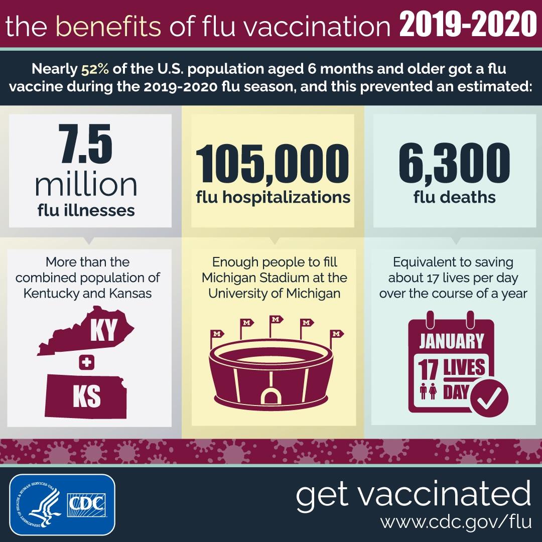 Los beneficios de la vacunación contra la influenza 2019-2020
