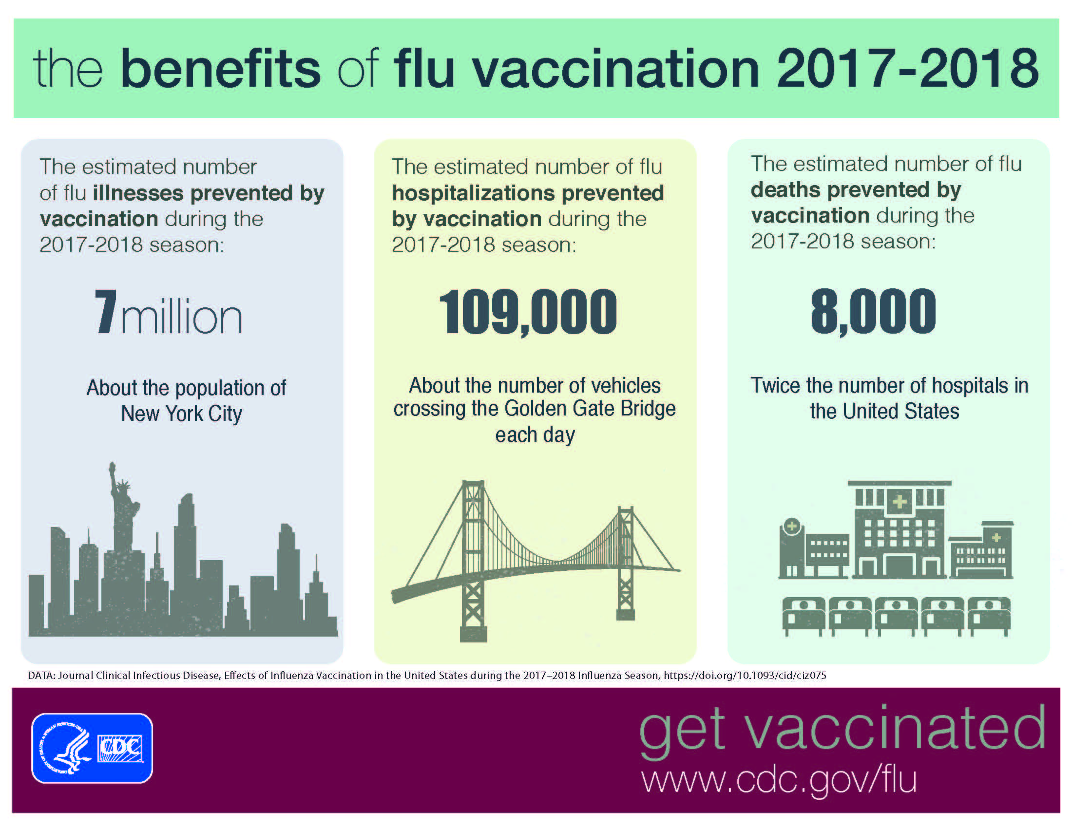 The benefits of flu vaccination 2017-2018
