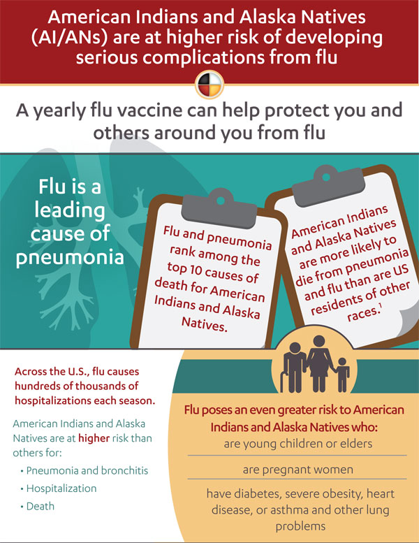 American Indians and Alaskan Natives are at high risk for flu complications infographic