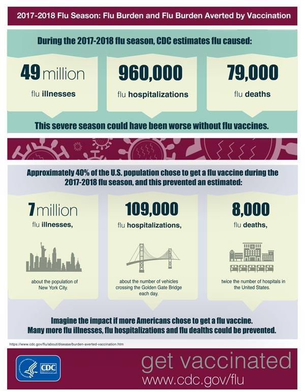 2017-2018 Flu Season: Flu Burden and Flu Burden Averted by Vaccination