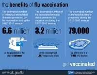 los beneficios de la vacunación contra la influenza