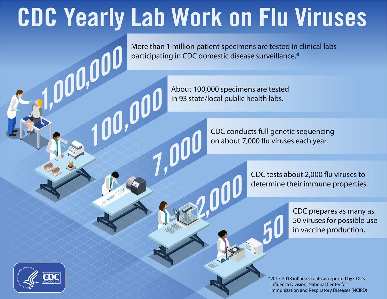 Trabajo anual de laboratoriode los CDC sobre los virus de la influenza