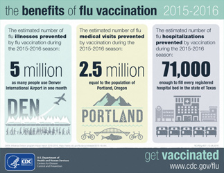 Benefits of Flu Vaccinaton 2015-2016