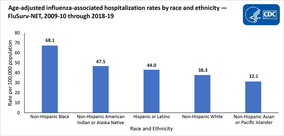 Race and Ethnicity Bar Chart