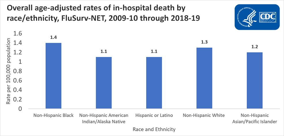 Tasas generales de muertes en hospitales ajustadas según la edad por raza/etnia