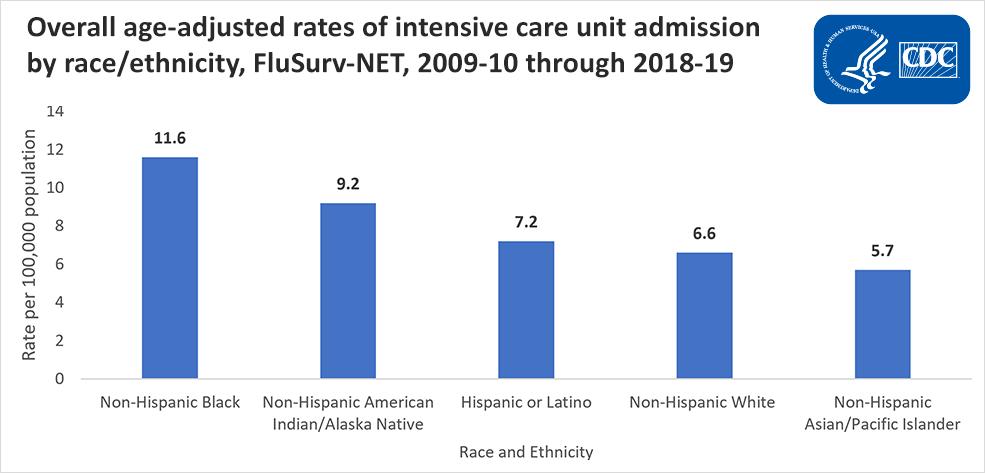 Tasas generales de admisión en unidades de cuidados intensivos ajustadas según la edad por raza/etnia