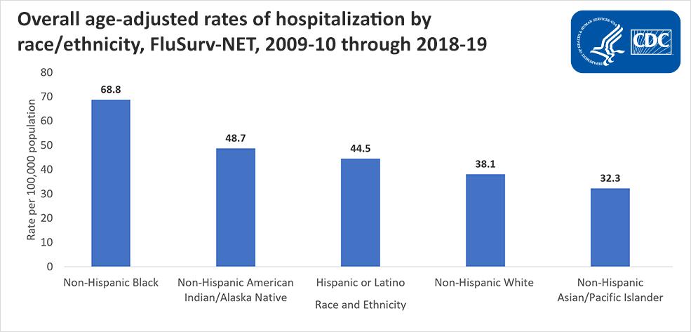 Tasas generales de hospitalización según la edad por raza/etnia