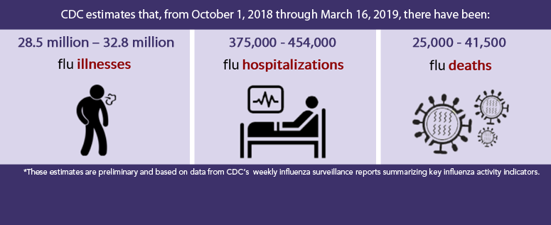 CDC estimates that, from October 1, 2018, through March 16, 2019, there have been: 28.5 million – 32.8 million flu illnesses, 375,000 - 454,000 flu hospitalizations and 25,000 - 41,500 flu deaths
