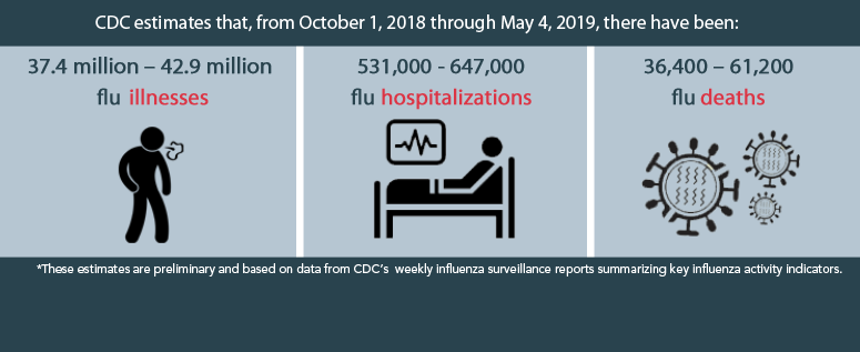 CDC estimates that, from October 1, 2018, through May 4, 2019, there have been: 37.4 million – 42.9 million flu illnesses, 531,000 - 647,000 flu hospitalizations and 36,400 – 61,200 flu deaths