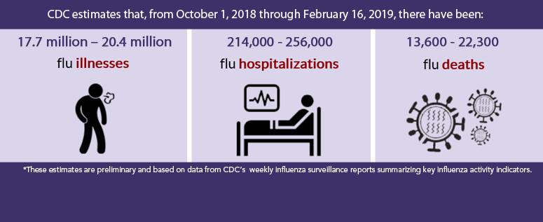 CDC estimates that, from October 1, 2018, through February 16, 2019, there have been: 17.7 million – 20.4 million flu illnesses, 214,000 - 256,000 flu hospitalizations, 13,600 - 22,300 flu deaths
