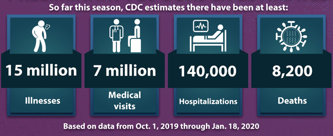 Image result for cdc estimates about the flu