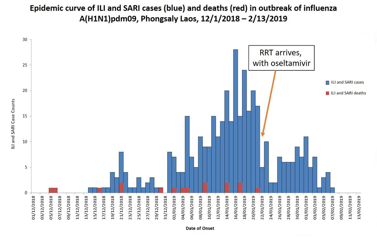 This is a bar chart showing the epidemic curve of influenza-like illness – ILI – and deaths in the outbreak of influenza A(H1N1)pdm09 that took place in Phongsaly, Laos, The start of this bar chart is December 1st 2018 and the end of it is February 13th, 2019.