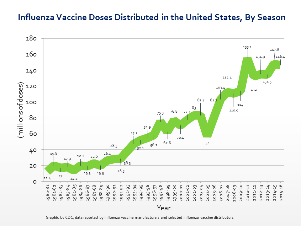 Influenza vaccine doses distributed in the United States, By Season, since 1980.