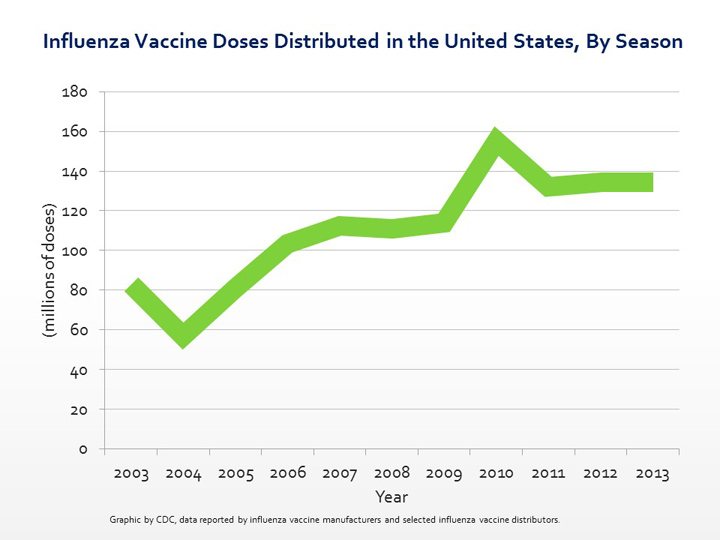 Influenza Vaccine Doses Distributed in the United States, By Season, since 2003.