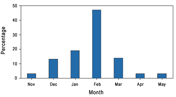 Figure 1. Peak Influenza activity, by month