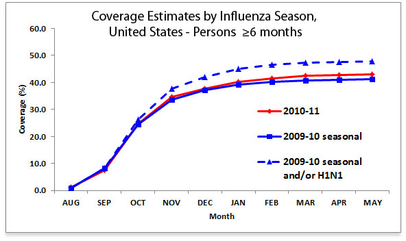 Figure 1:  Coverage Estimates by Influenza Season, United States―Persons ≥6 months