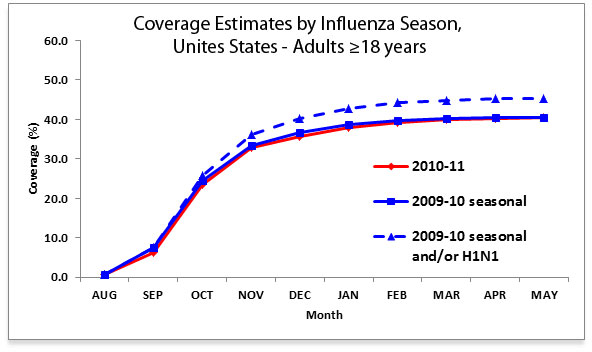 Figure 3:  Coverage Estimates by Influenza Season, Unites States―Adults ≥18 years