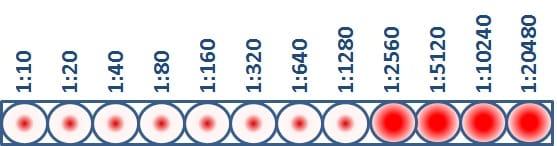 Esta muestra del virus presenta una titulación de IH de 1280, lo que significa que la mayor dilución de anticuerpos que evitó que se produjera la hemaglutinación fue una dilución de 1280.