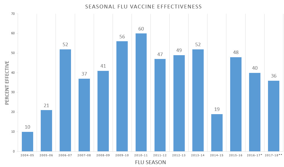 Vaccine Effectiveness - How Well Does the Flu Vaccine Work?