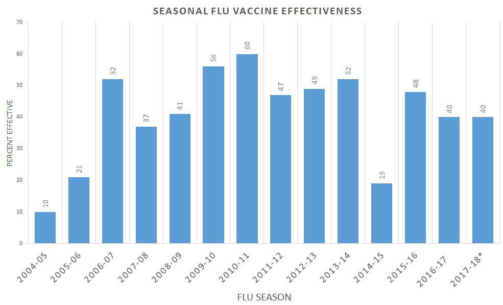 chart: seasonal flu vaccine effectiveness