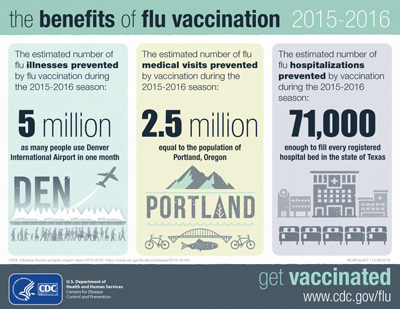The benefits of flu vaccination 2015-2016
