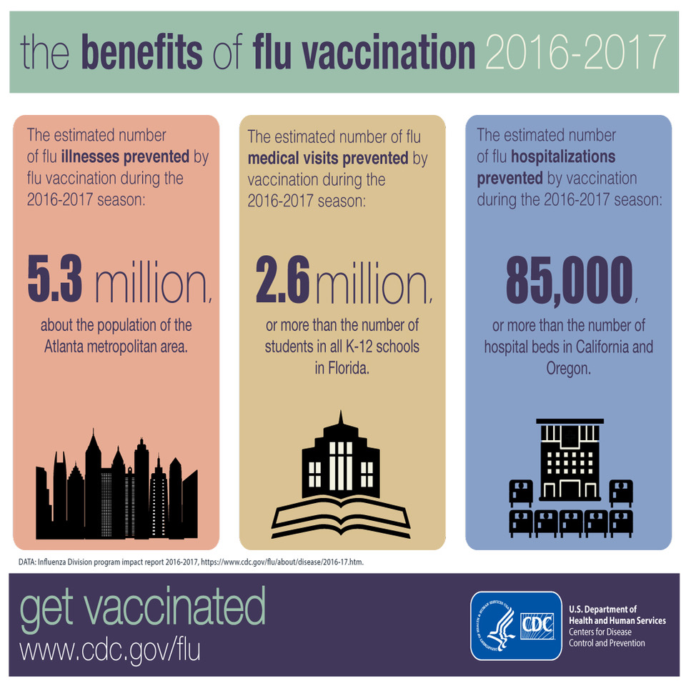 Infographic: The Benefits of Flu Vaccination 2016-2017