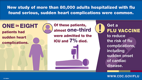 New study of more than 80,000 adults hospitalized with flu found serious, sudden heart complications were common.