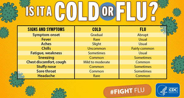 early symptoms of the flu 2020