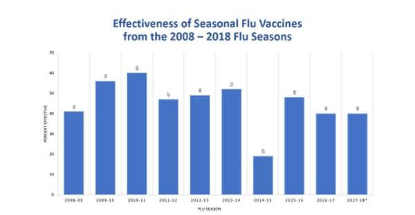 Estudios de los CDC sobre la efectividad de la vacuna contra la influenza estacional