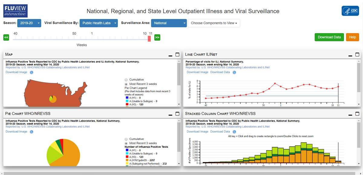 Vigilancia de virus y enfermedades en pacientes ambulatorios a nivel estatal, regional y nacional