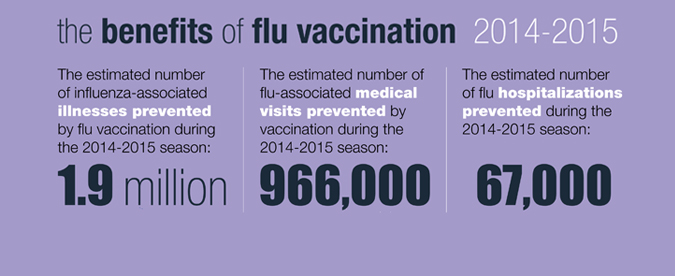 Flu vaccination prevents illness, doctor's visits and hospitalizations.